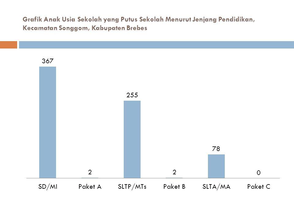 Grafik Anak Usia Sekolah yang Putus Sekolah Menurut Jenjang Pendidikan, Kecamatan Songgom, Kabupaten Brebes