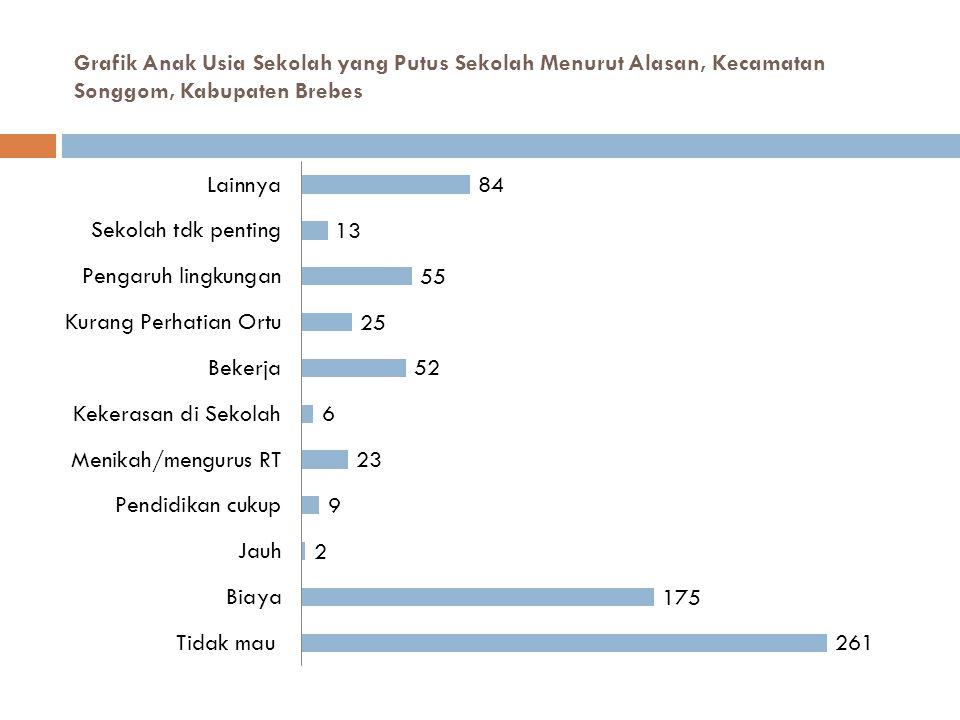 Grafik Anak Usia Sekolah yang Putus Sekolah Menurut Alasan, Kecamatan Songgom, Kabupaten Brebes