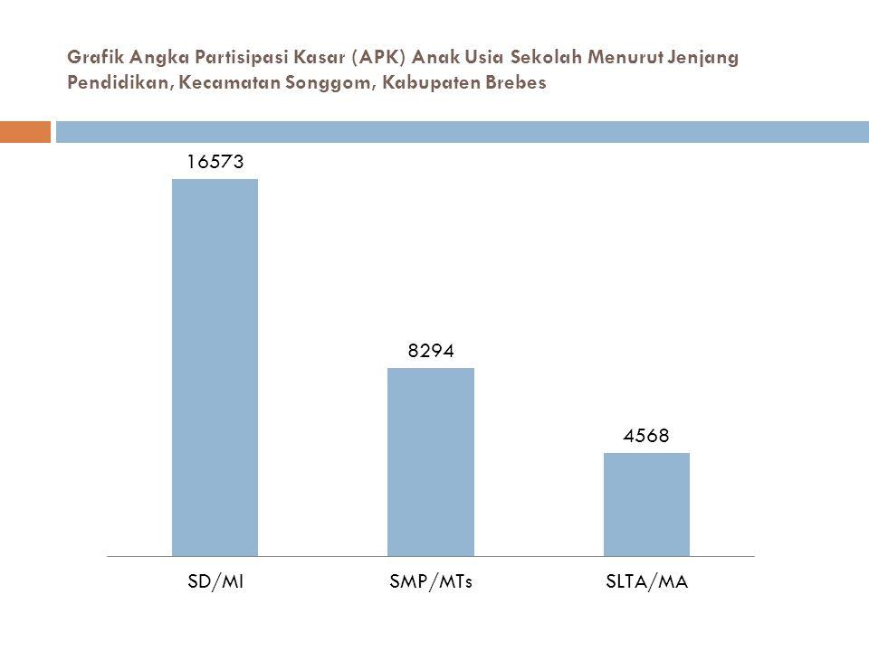 Grafik Angka Partisipasi Kasar (APK) Anak Usia Sekolah Menurut Jenjang Pendidikan, Kecamatan Songgom, Kabupaten Brebes