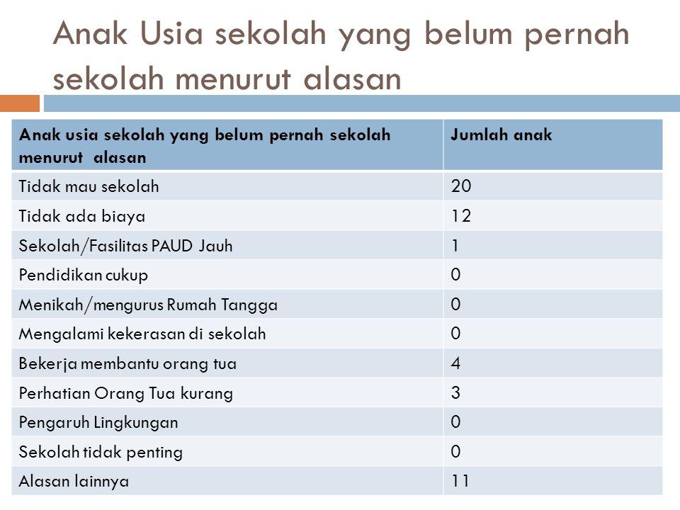 Anak Usia sekolah yang belum pernah sekolah menurut alasan Anak usia sekolah yang belum pernah sekolah menurut alasan Jumlah anak Tidak mau sekolah20