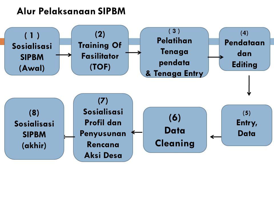 Alur Pelaksanaan SIPBM ( 1 ) Sosialisasi SIPBM (Awal) (2) Training Of Fasilitator (TOF) ( 3 ) Pelatihan Tenaga pendata & Tenaga Entry (4) Pendataan da