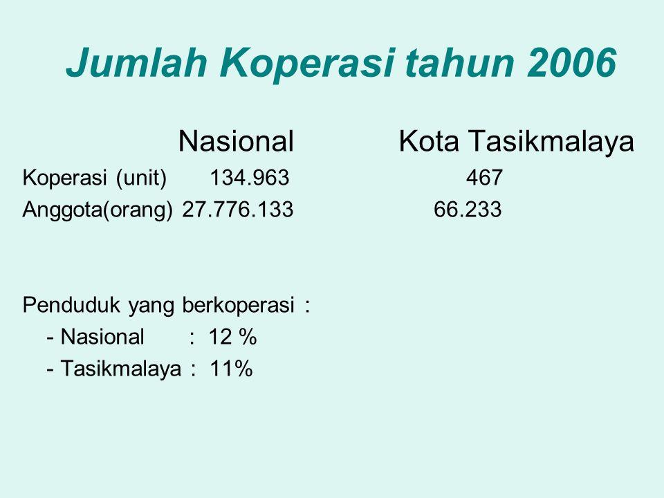 Jumlah Koperasi tahun 2006 Nasional Kota Tasikmalaya Koperasi (unit) 134.963 467 Anggota(orang) 27.776.133 66.233 Penduduk yang berkoperasi : - Nasional : 12 % - Tasikmalaya : 11%