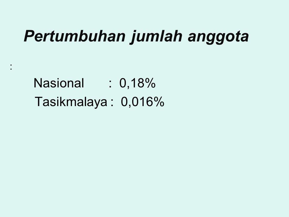 Pertumbuhan jumlah anggota : Nasional : 0,18% Tasikmalaya : 0,016%