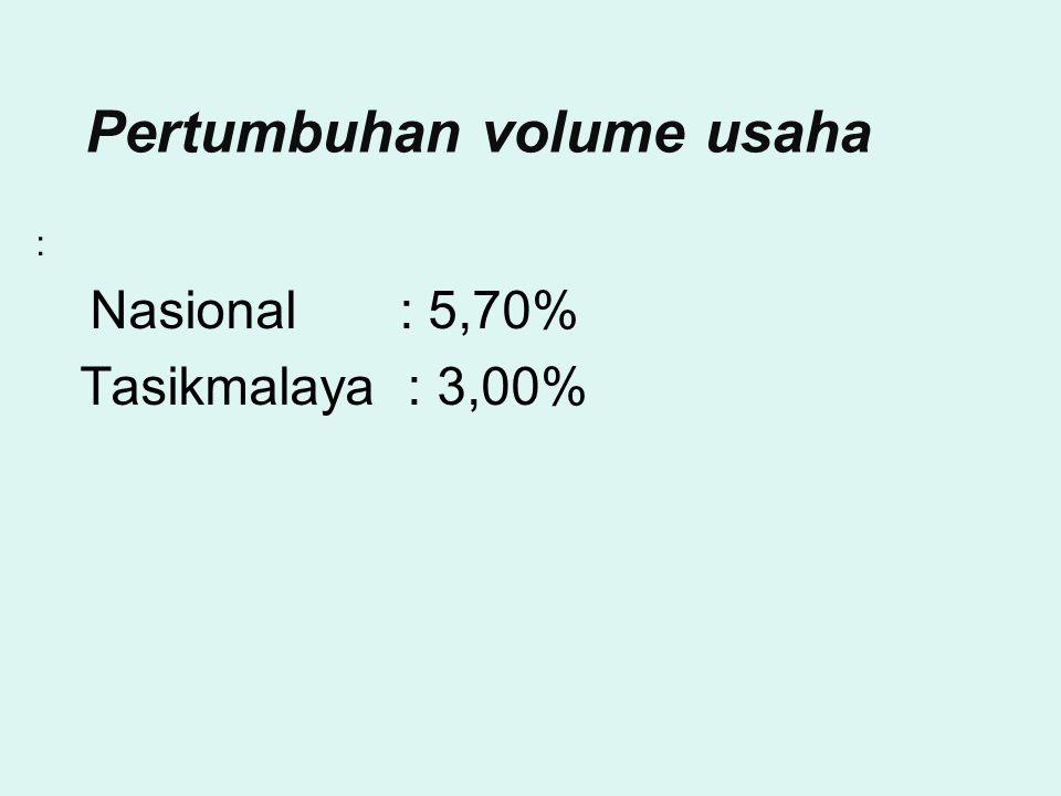 Pertumbuhan volume usaha : Nasional : 5,70% Tasikmalaya : 3,00%