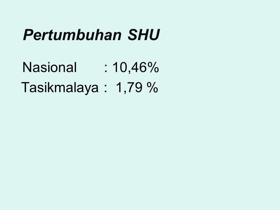 Pertumbuhan SHU Nasional : 10,46% Tasikmalaya : 1,79 %