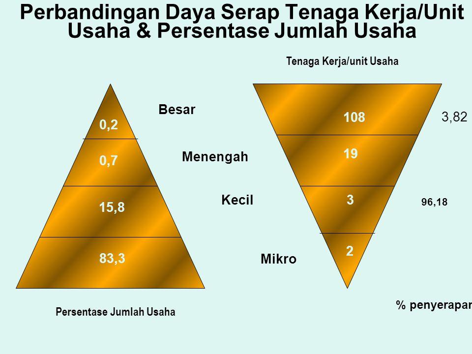Perbandingan Daya Serap Tenaga Kerja/Unit Usaha & Persentase Jumlah Usaha Persentase Jumlah Usaha Tenaga Kerja/unit Usaha 0,2 0,7 15,8 83,3 108 19 3 2 Besar Menengah Kecil Mikro 96,18 3,82 % penyerapan