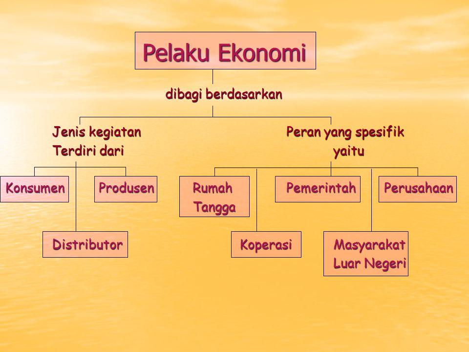 Pelaku Ekonomi dibagi berdasarkan dibagi berdasarkan Jenis kegiatan Peran yang spesifik Terdiri dari yaitu Konsumen ProdusenRumahPemerintah Perusahaan