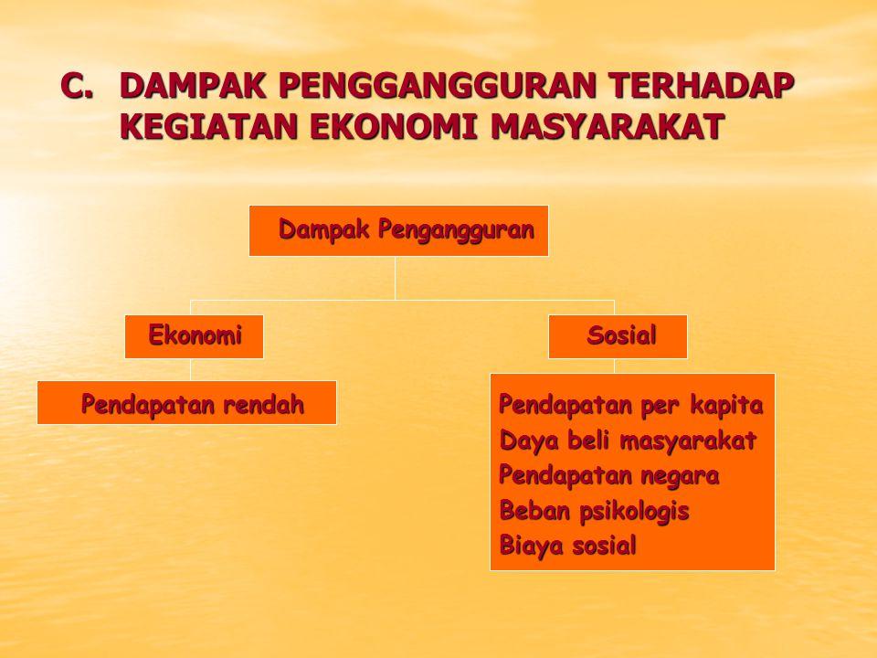 C.DAMPAK PENGGANGGURAN TERHADAP KEGIATAN EKONOMI MASYARAKAT Dampak Pengangguran Dampak Pengangguran EkonomiSosial Pendapatan rendahPendapatan per kapi