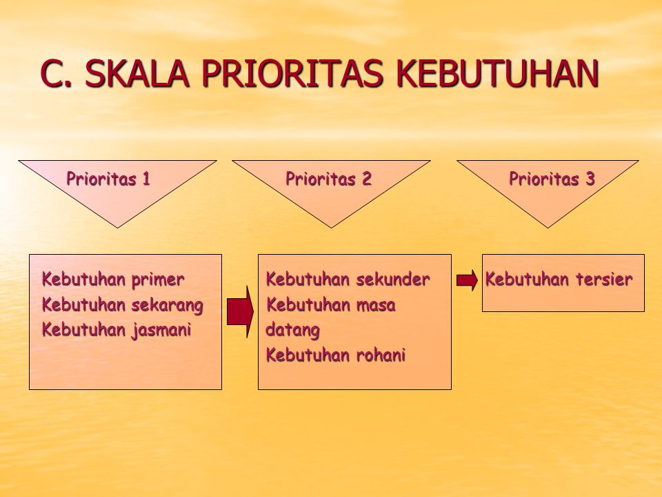 C. SKALA PRIORITAS KEBUTUHAN Prioritas 1 Prioritas 2 Prioritas 3 Prioritas 1 Prioritas 2 Prioritas 3 Kebutuhan primer Kebutuhan sekunder Kebutuhan ter