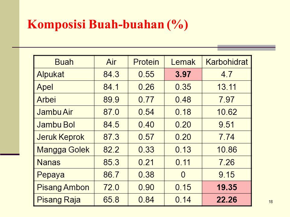 18 Komposisi Buah-buahan (%) BuahAirProteinLemakKarbohidrat Alpukat84.30.553.974.7 Apel84.10.260.3513.11 Arbei89.90.770.487.97 Jambu Air87.00.540.1810
