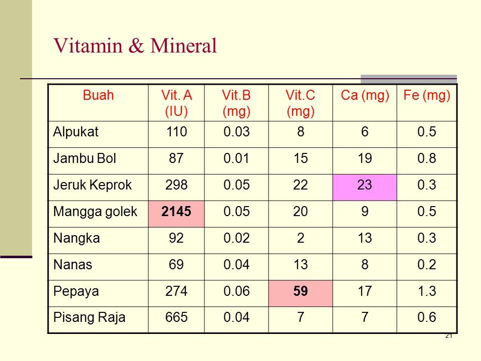 21 Vitamin & Mineral BuahVit. A (IU) Vit.B (mg) Vit.C (mg) Ca (mg)Fe (mg) Alpukat1100.03860.5 Jambu Bol870.0115190.8 Jeruk Keprok2980.0522230.3 Mangga