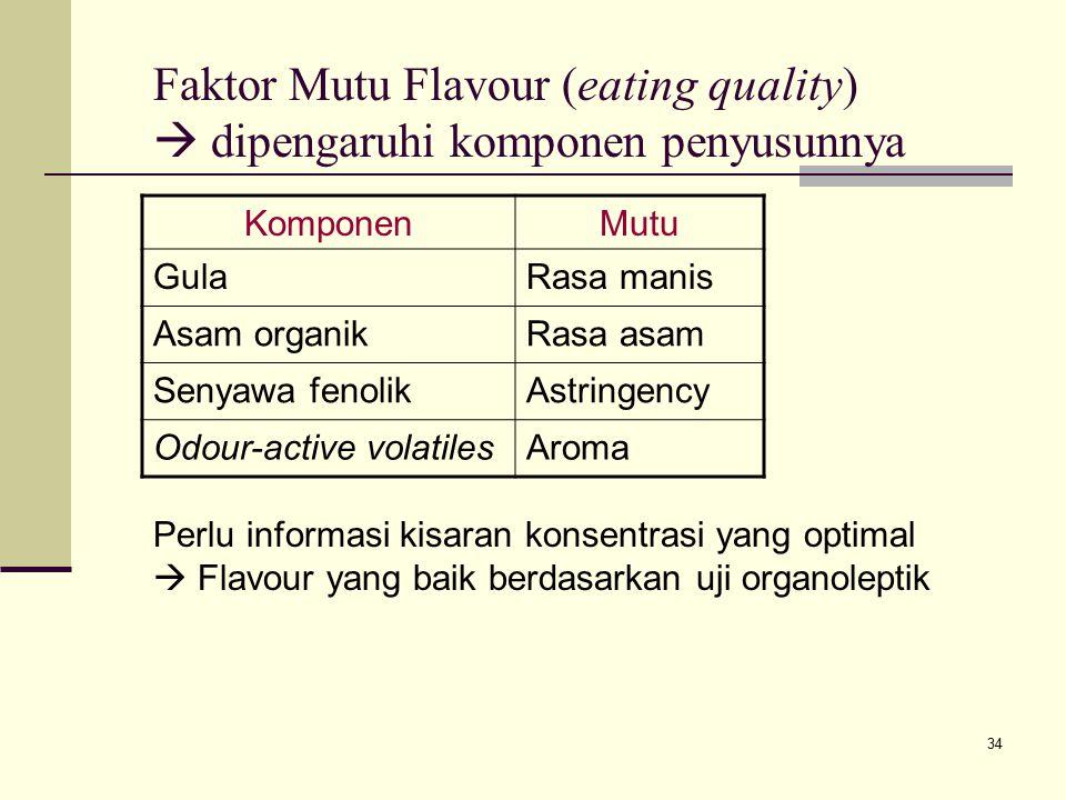 34 Faktor Mutu Flavour (eating quality)  dipengaruhi komponen penyusunnya KomponenMutu GulaRasa manis Asam organikRasa asam Senyawa fenolikAstringenc