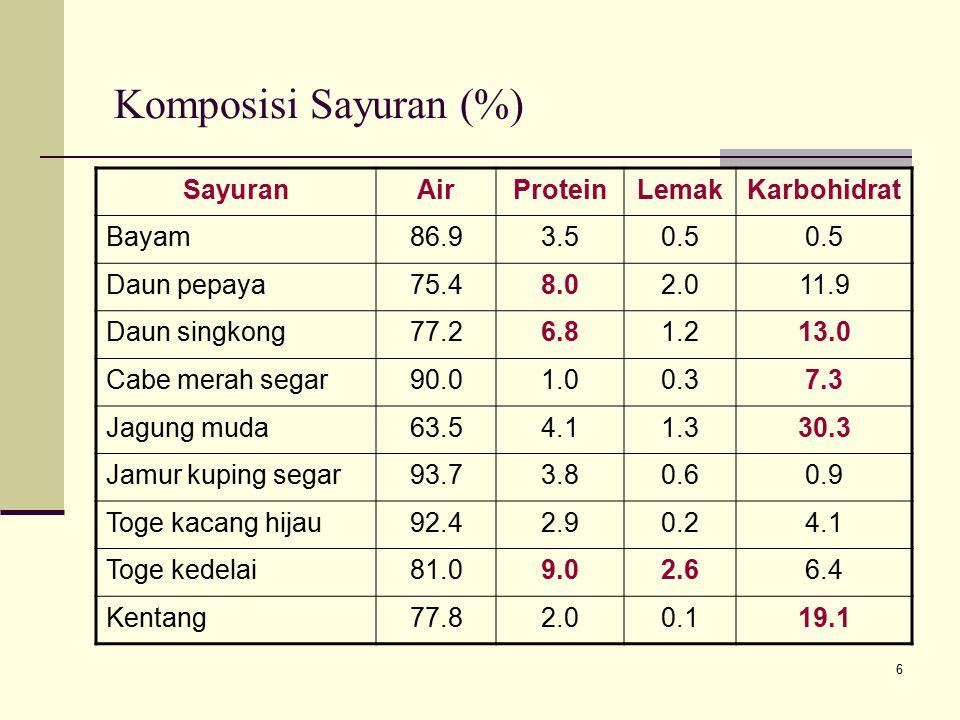 6 Komposisi Sayuran (%) SayuranAirProteinLemakKarbohidrat Bayam86.93.50.5 Daun pepaya75.48.02.011.9 Daun singkong77.26.81.213.0 Cabe merah segar90.01.