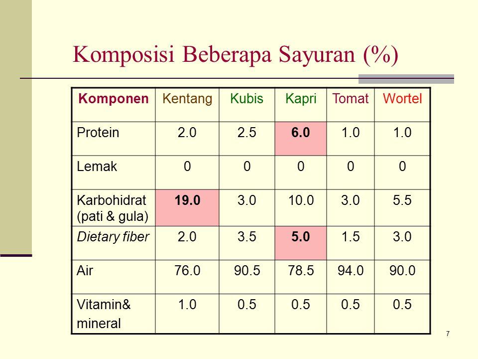 7 Komposisi Beberapa Sayuran (%) KomponenKentangKubisKapriTomatWortel Protein2.02.56.01.0 Lemak00000 Karbohidrat (pati & gula) 19.03.010.03.05.5 Dieta
