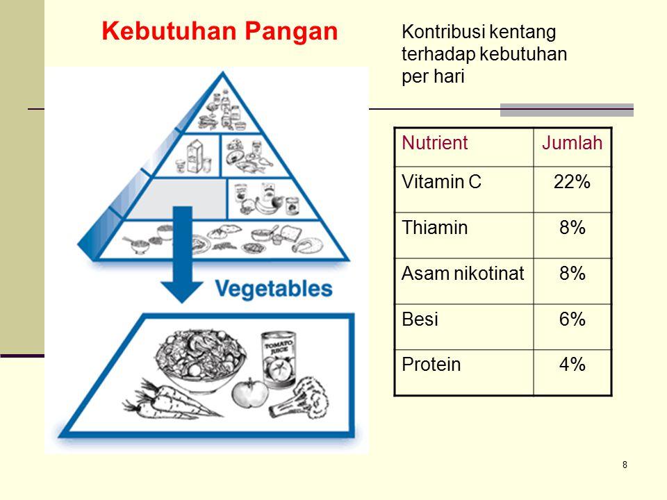 8 NutrientJumlah Vitamin C22% Thiamin8% Asam nikotinat8% Besi6% Protein4% Kontribusi kentang terhadap kebutuhan per hari Kebutuhan Pangan