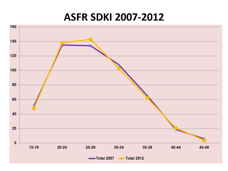 ASFR SDKI 2007-2012
