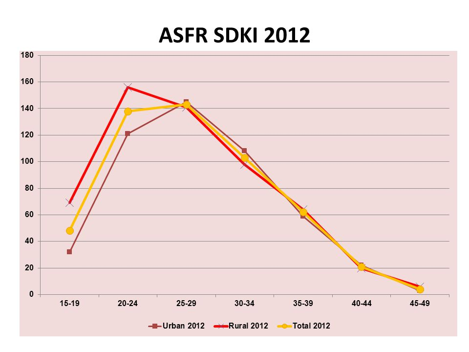 ASFR SDKI 2012