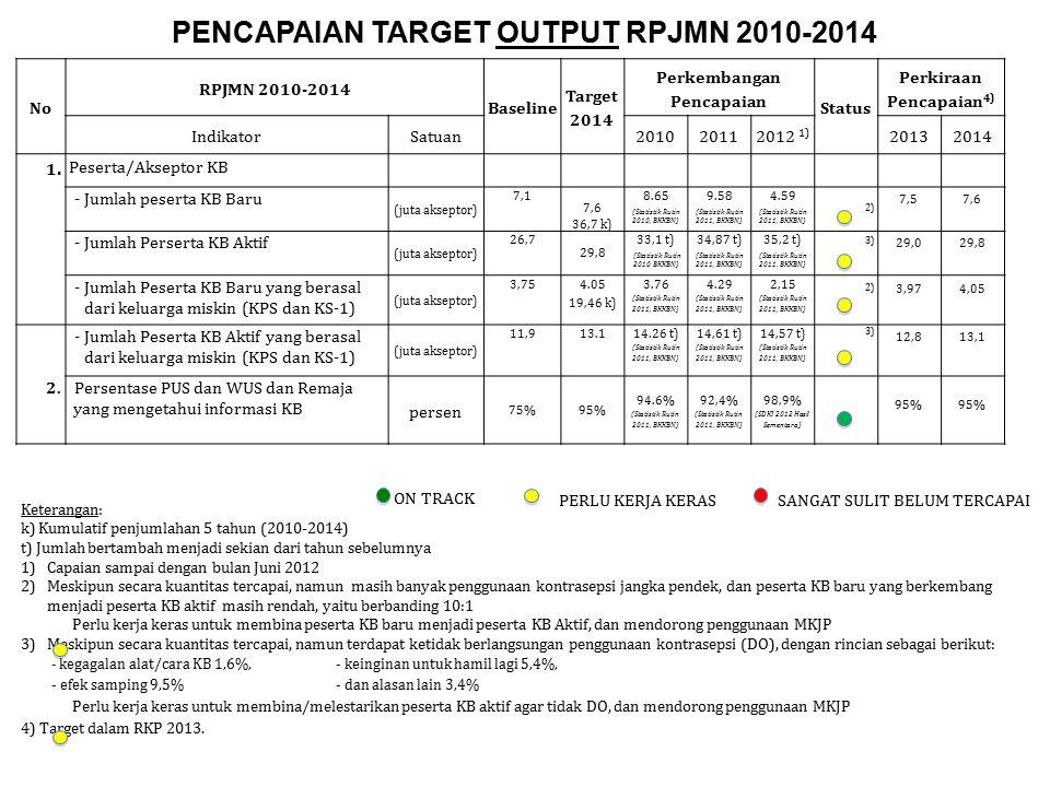 PENCAPAIAN TARGET OUTPUT RPJMN 2010-2014 No RPJMN 2010-2014 Baseline Target 2014 Perkembangan Pencapaian Status Perkiraan Pencapaian 4) IndikatorSatua
