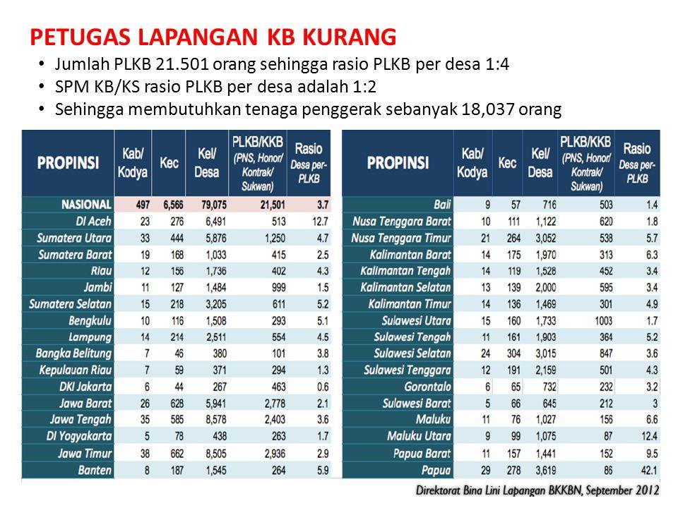 PETUGAS LAPANGAN KB KURANG Jumlah PLKB 21.501 orang sehingga rasio PLKB per desa 1:4 SPM KB/KS rasio PLKB per desa adalah 1:2 Sehingga membutuhkan ten