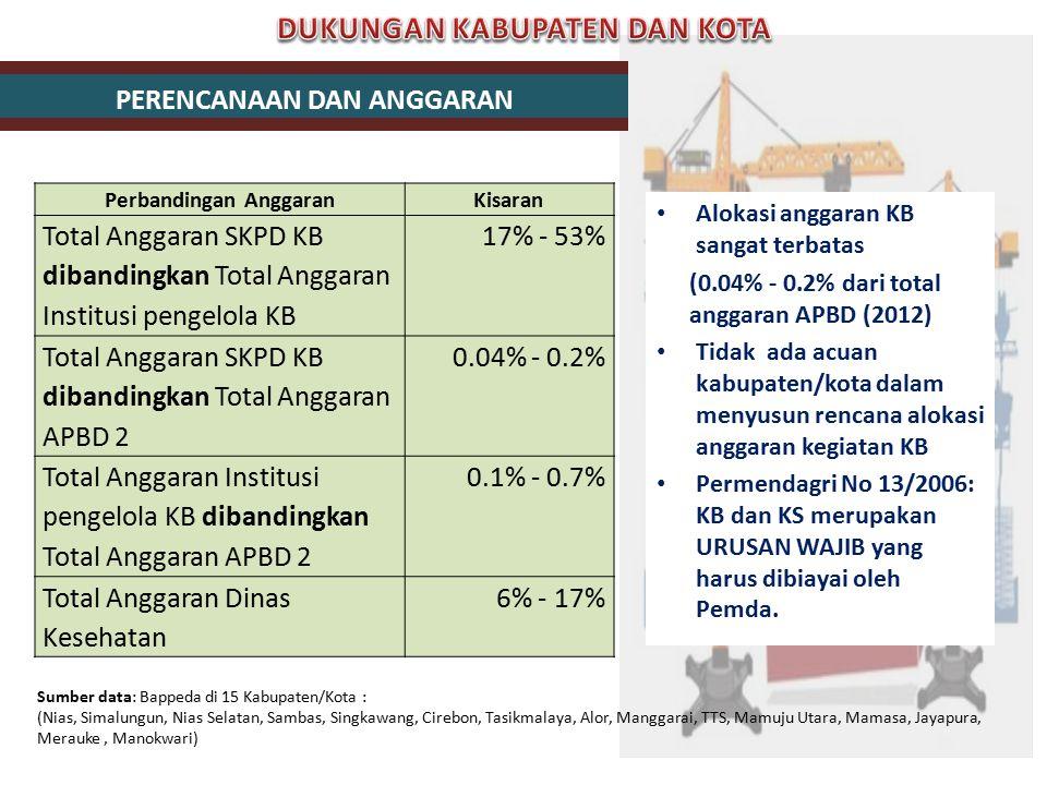 Perbandingan AnggaranKisaran Total Anggaran SKPD KB dibandingkan Total Anggaran Institusi pengelola KB 17% - 53% Total Anggaran SKPD KB dibandingkan T