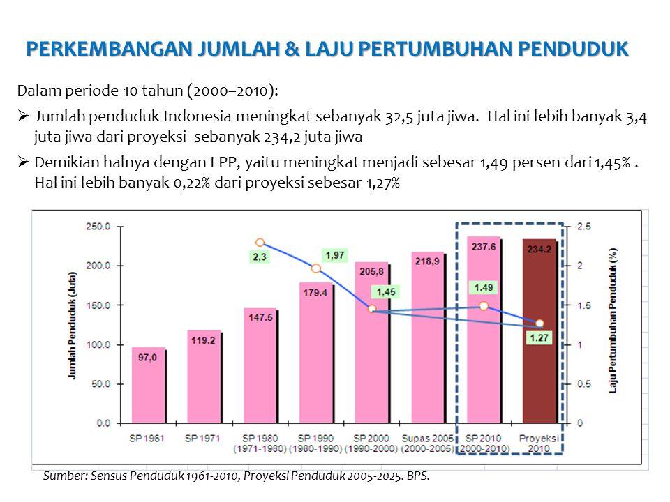 PERSEBARAN/DISTRIBUSI PENDUDUK Area Number (in Thousand) Persentage (%) Pop Density (people/km2) Sumatera50.631,0021,3 105,31 Jawa + Bali140.501,4059,1 1.039,07 Nusa Tenggara 9.184,003,9 136,48 Kalimantan13.787,705,825,34 Sulawesi17.371,807,392,15 Maluku 2.571,601,132,59 Papua 3.593,801,5 8,64 National 237.641,30100,00 124,36 MaleFemale Male + Female 119 630 913118 010 413237 641 326