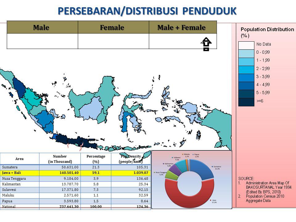 PERSEBARAN/DISTRIBUSI PENDUDUK Area Number (in Thousand) Persentage (%) Pop Density (people/km2) Sumatera50.631,0021,3 105,31 Jawa + Bali140.501,4059,