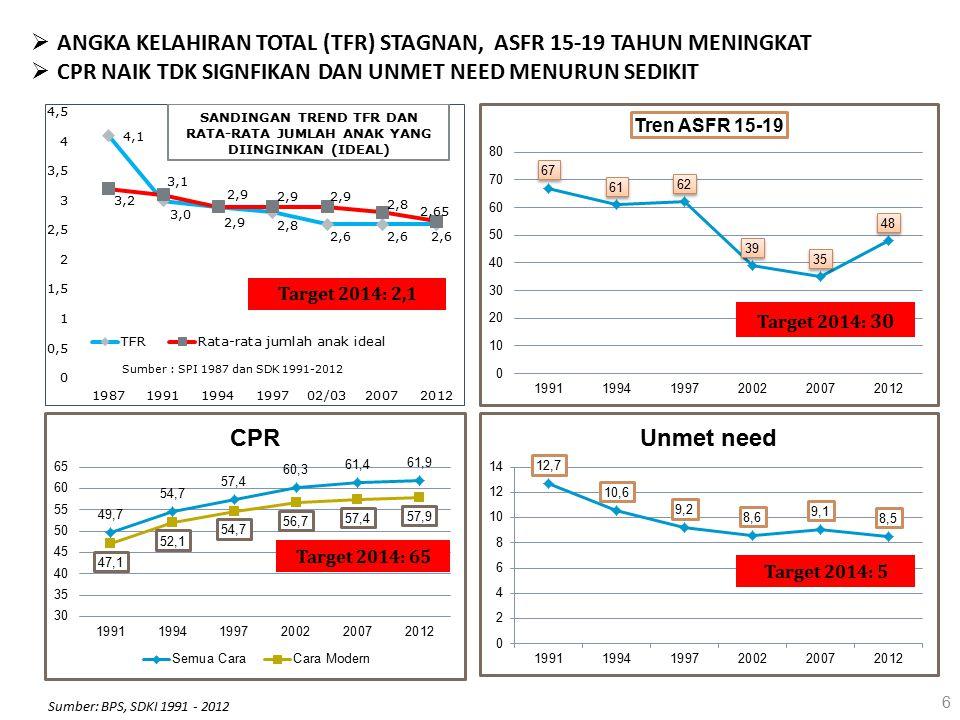 Perbandingan AnggaranKisaran Total Anggaran SKPD KB dibandingkan Total Anggaran Institusi pengelola KB 17% - 53% Total Anggaran SKPD KB dibandingkan Total Anggaran APBD 2 0.04% - 0.2% Total Anggaran Institusi pengelola KB dibandingkan Total Anggaran APBD 2 0.1% - 0.7% Total Anggaran Dinas Kesehatan 6% - 17% Sumber data: Bappeda di 15 Kabupaten/Kota : (Nias, Simalungun, Nias Selatan, Sambas, Singkawang, Cirebon, Tasikmalaya, Alor, Manggarai, TTS, Mamuju Utara, Mamasa, Jayapura, Merauke, Manokwari) PERENCANAAN DAN ANGGARAN Alokasi anggaran KB sangat terbatas (0.04% - 0.2% dari total anggaran APBD (2012) Tidak ada acuan kabupaten/kota dalam menyusun rencana alokasi anggaran kegiatan KB Permendagri No 13/2006: KB dan KS merupakan URUSAN WAJIB yang harus dibiayai oleh Pemda.