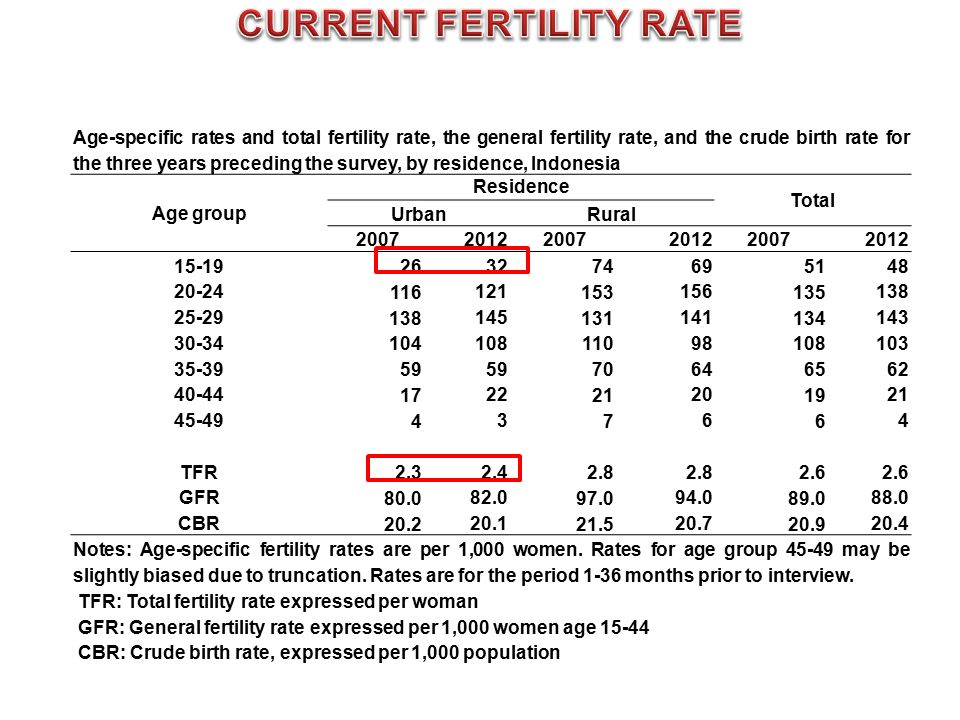 Age-specific rates and total fertility rate, the general fertility rate, and the crude birth rate for the three years preceding the survey, by residence, Indonesia Age group Residence Total UrbanRural 20072012 20072012 20072012 15-19 26 32 74 69 51 48 20-24 116 121 153 156 135 138 25-29 138 145 131 141 134 143 30-34 104 108 110 98 108 103 35-39 59 70 64 65 62 40-44 17 22 21 20 19 21 45-49 4 3 7 6 6 4 TFR 2.3 2.4 2.8 2.6 GFR 80.0 82.0 97.0 94.0 89.0 88.0 CBR 20.2 20.1 21.5 20.7 20.9 20.4 Notes: Age-specific fertility rates are per 1,000 women.
