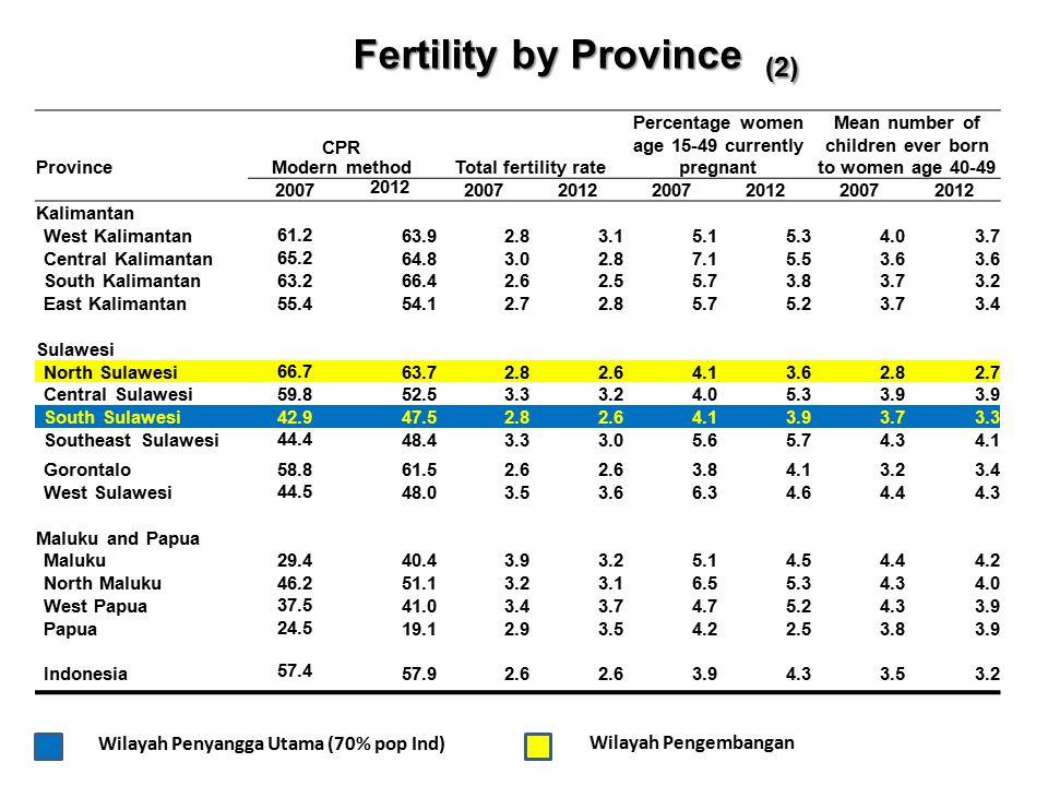 TFR selama 10 tahun stagnan (tetap 2,6) Kelahiran di kalangan remaja tinggi ( urban naik, rural dua kali lipat urban ) Peningkatan CPR selama 5 tahun hanya 0,5 % (57,4% menjadi 57,9%) Penurunan Unmet need selama 5 tahun hanya 0,5 % ( dari 9 % pada tahun 2007 menjadi 8,5% pada tahun 2012) LPP meningkat menjadi 1,49% Data dasar : SDKI 2003, 2007 dan 2012