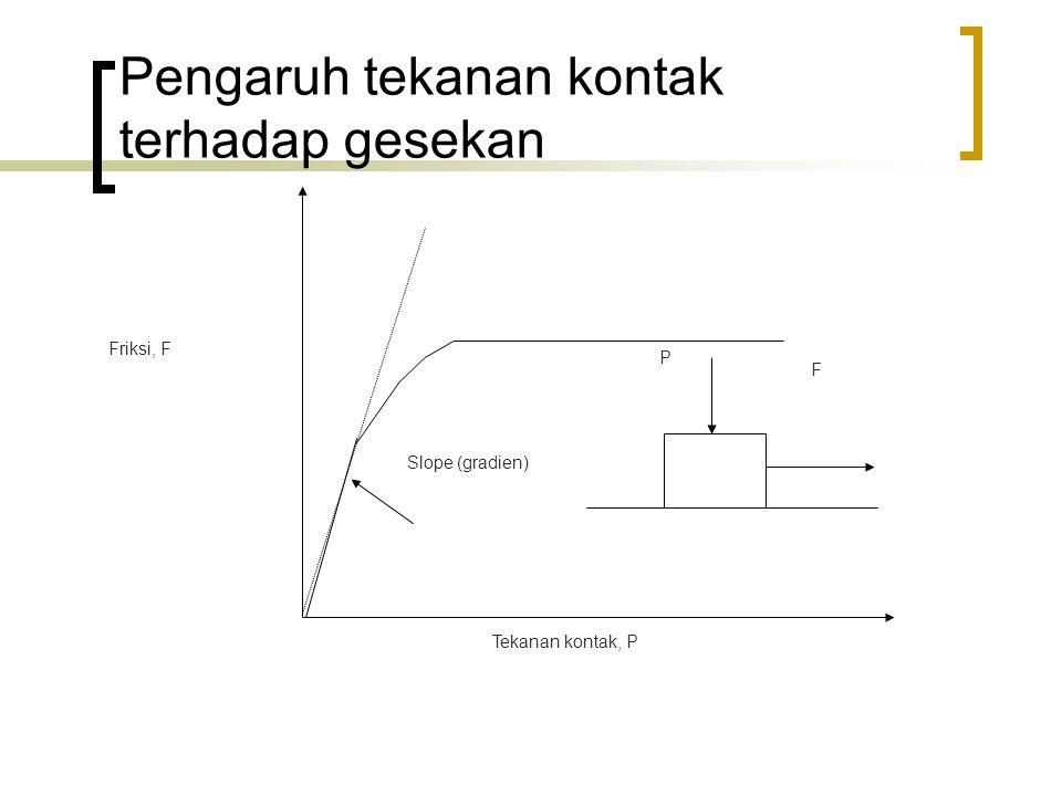 Slope (gradien) P Tekanan kontak, P Friksi, F F Pengaruh tekanan kontak terhadap gesekan