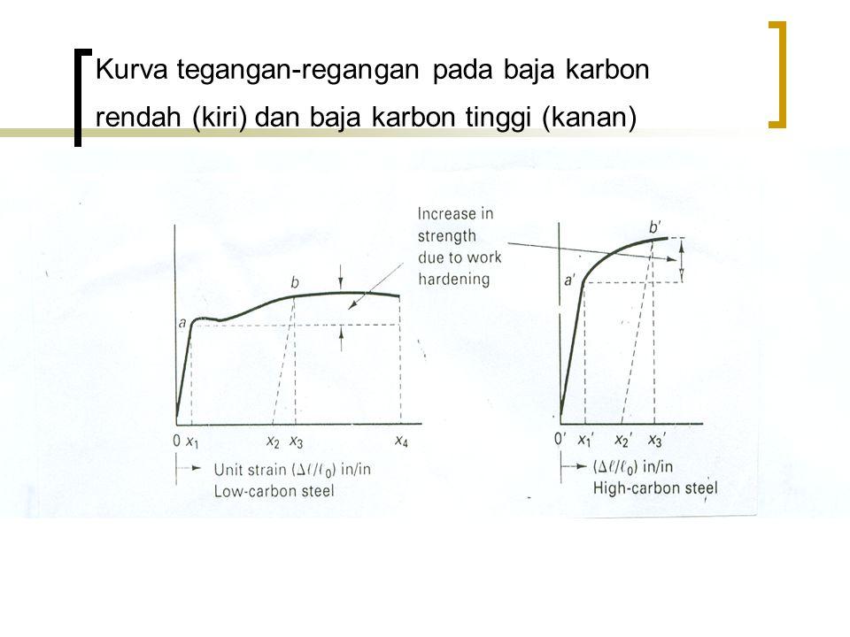 Kurva tegangan-regangan pada baja karbon rendah (kiri) dan baja karbon tinggi (kanan)