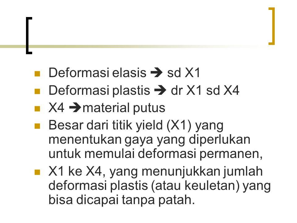 Deformasi elasis  sd X1 Deformasi plastis  dr X1 sd X4 X4  material putus Besar dari titik yield (X1) yang menentukan gaya yang diperlukan untuk memulai deformasi permanen, X1 ke X4, yang menunjukkan jumlah deformasi plastis (atau keuletan) yang bisa dicapai tanpa patah.