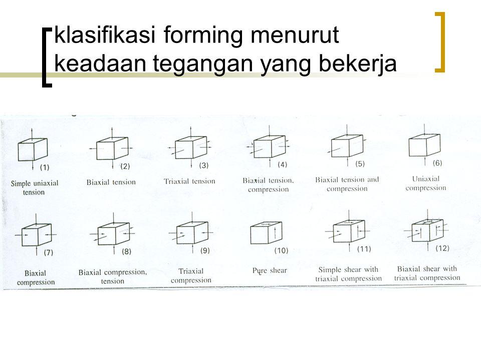 klasifikasi forming menurut keadaan tegangan yang bekerja