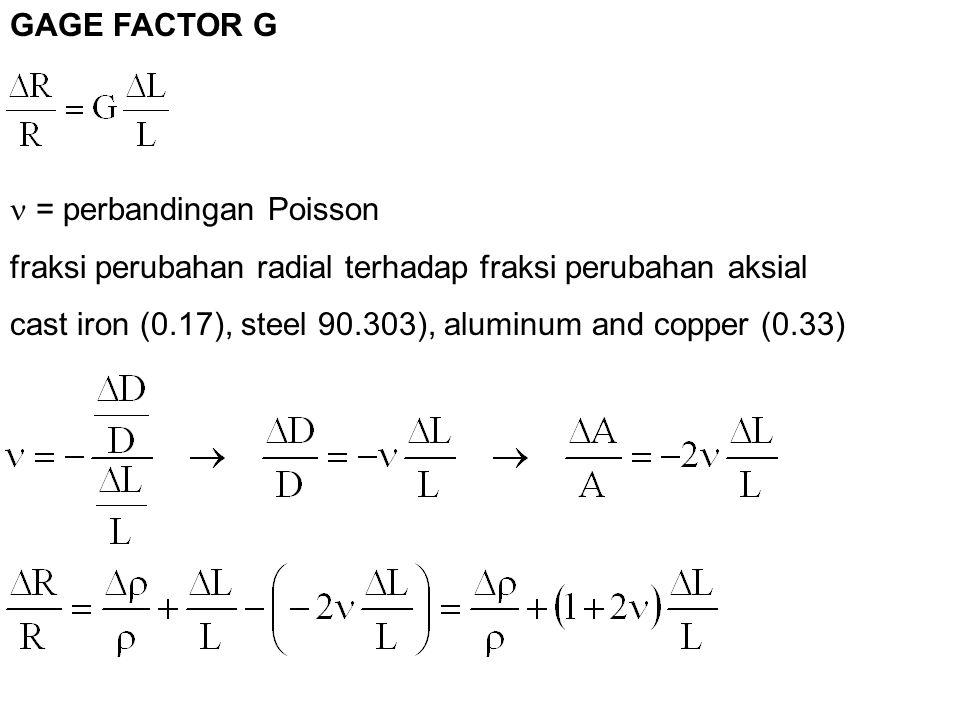 = perbandingan Poisson fraksi perubahan radial terhadap fraksi perubahan aksial cast iron (0.17), steel 90.303), aluminum and copper (0.33) GAGE FACTO