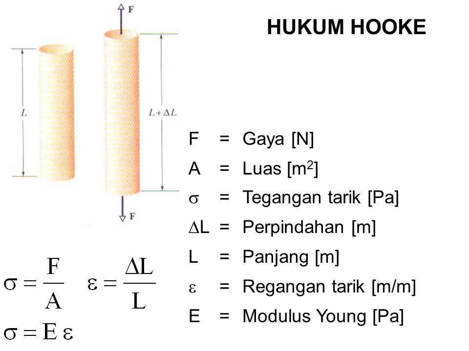 F=Gaya [N] A=Luas [m 2 ]  =Tegangan tarik [Pa] LL =Perpindahan [m] L=Panjang [m]  =Regangan tarik [m/m] E=Modulus Young [Pa] HUKUM HOOKE