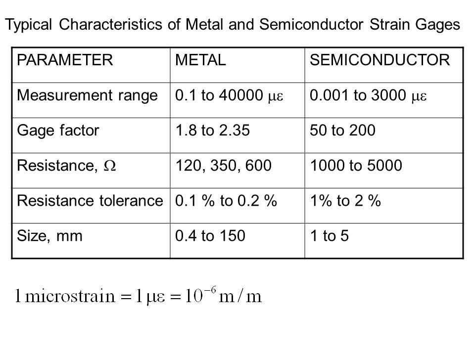PARAMETERMETALSEMICONDUCTOR Measurement range 0.1 to 40000  0.001 to 3000  Gage factor1.8 to 2.3550 to 200 Resistance,  120, 350, 6001000 to 5000