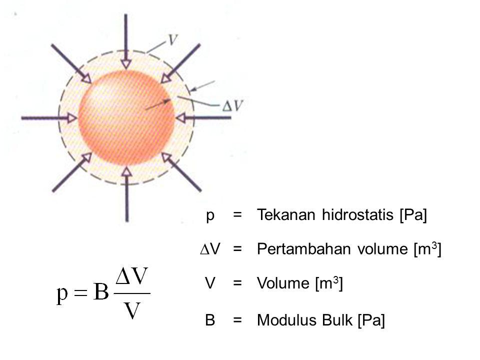 p=Tekanan hidrostatis [Pa] VV =Pertambahan volume [m 3 ] V=Volume [m 3 ] B=Modulus Bulk [Pa]