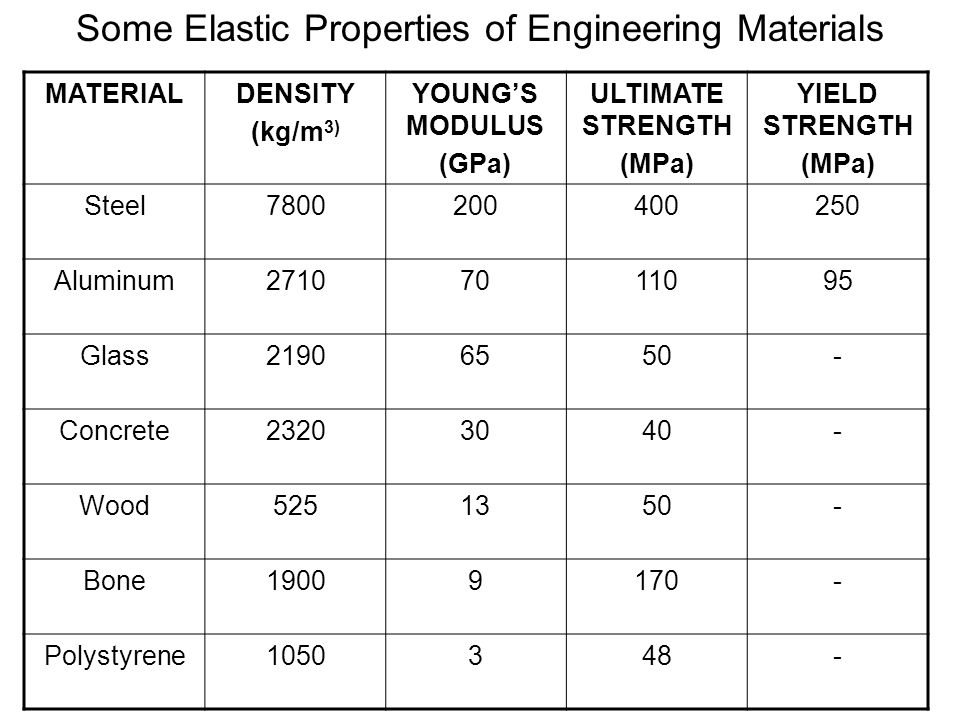 MATERIALDENSITY (kg/m 3) YOUNG'S MODULUS (GPa) ULTIMATE STRENGTH (MPa) YIELD STRENGTH (MPa) Steel7800200400250 Aluminum27107011095 Glass21906550- Conc