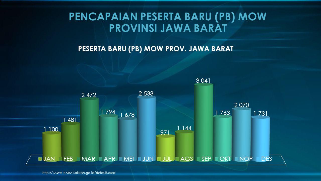 http://JAWA BARAT.bkkbn.go.id/default.aspx PENCAPAIAN PESERTA BARU (PB) MOW PROVINSI JAWA BARAT