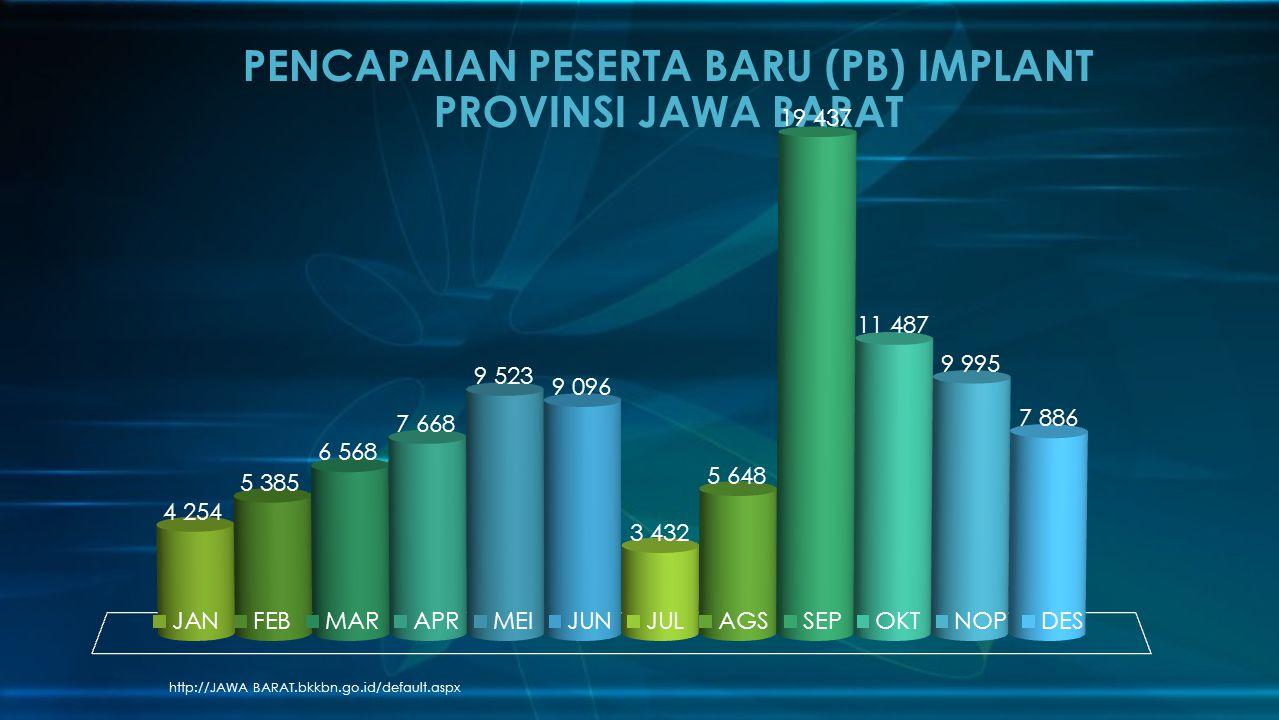 http://JAWA BARAT.bkkbn.go.id/default.aspx PENCAPAIAN PESERTA BARU (PB) IMPLANT PROVINSI JAWA BARAT