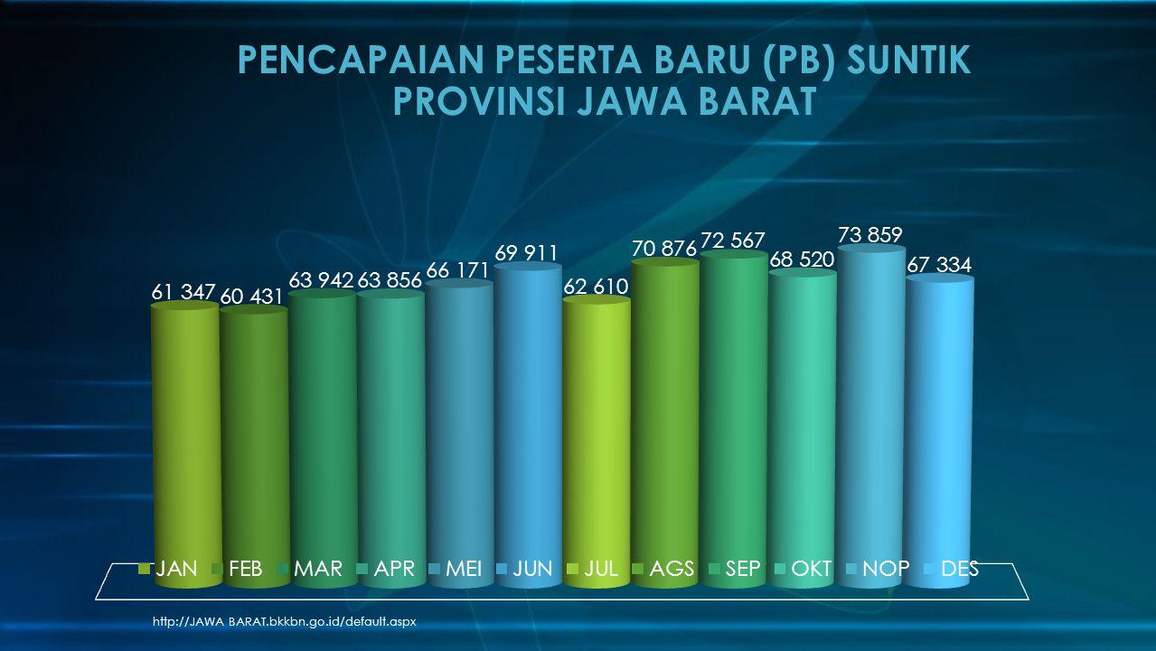 http://JAWA BARAT.bkkbn.go.id/default.aspx PENCAPAIAN PESERTA BARU (PB) SUNTIK PROVINSI JAWA BARAT