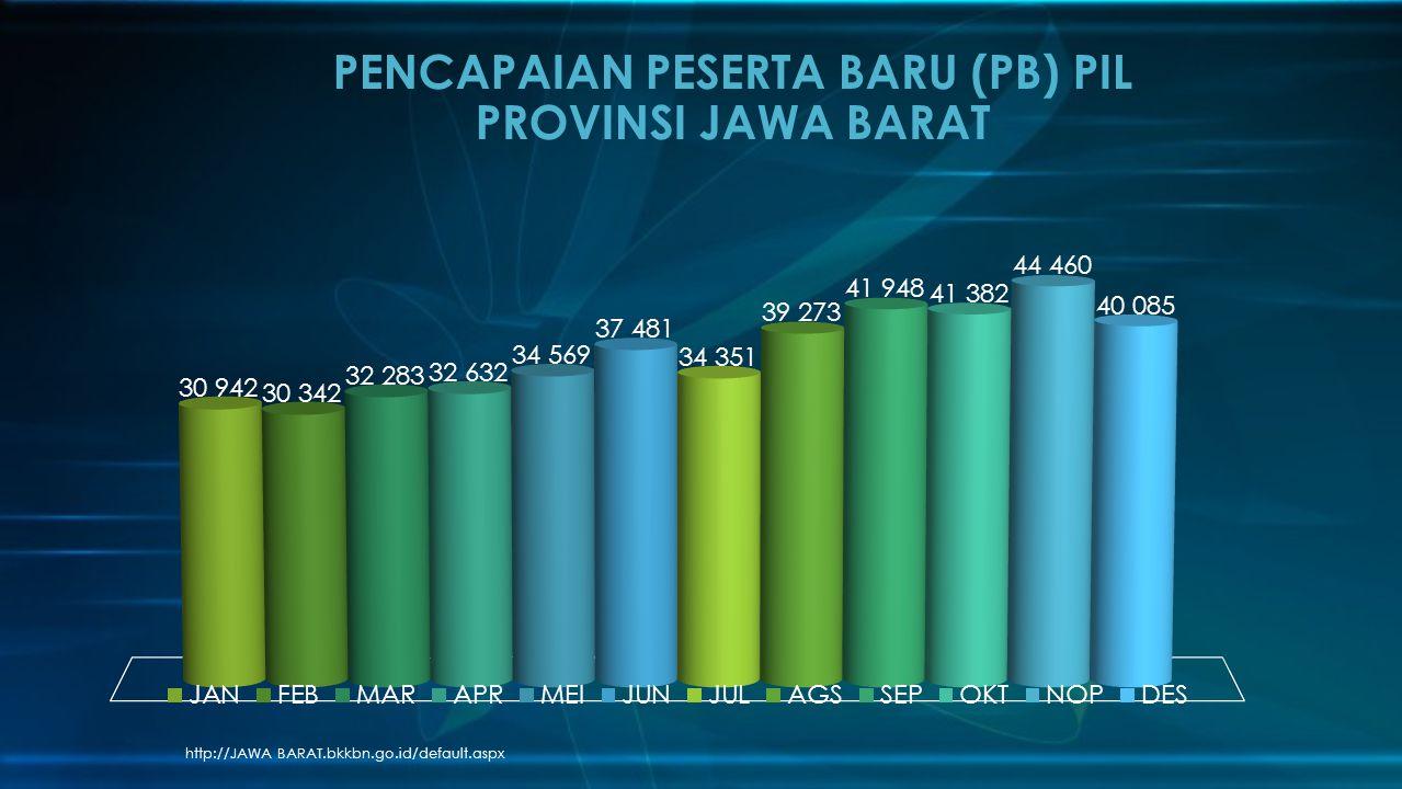 http://JAWA BARAT.bkkbn.go.id/default.aspx PENCAPAIAN PESERTA BARU (PB) PIL PROVINSI JAWA BARAT