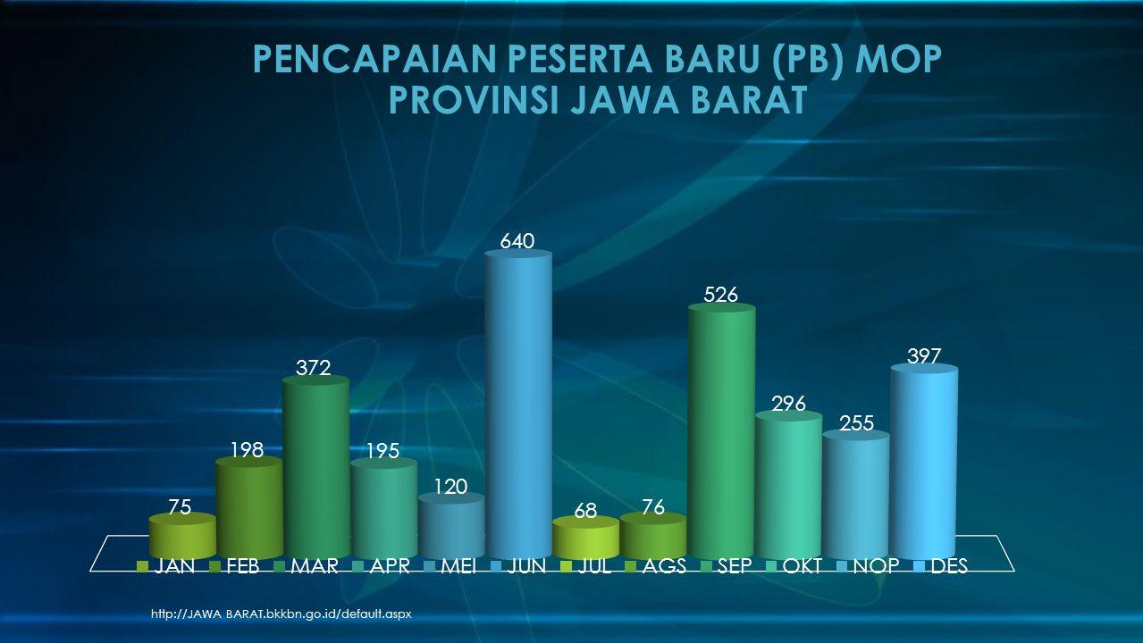 http://JAWA BARAT.bkkbn.go.id/default.aspx PENCAPAIAN PESERTA BARU (PB) MOP PROVINSI JAWA BARAT