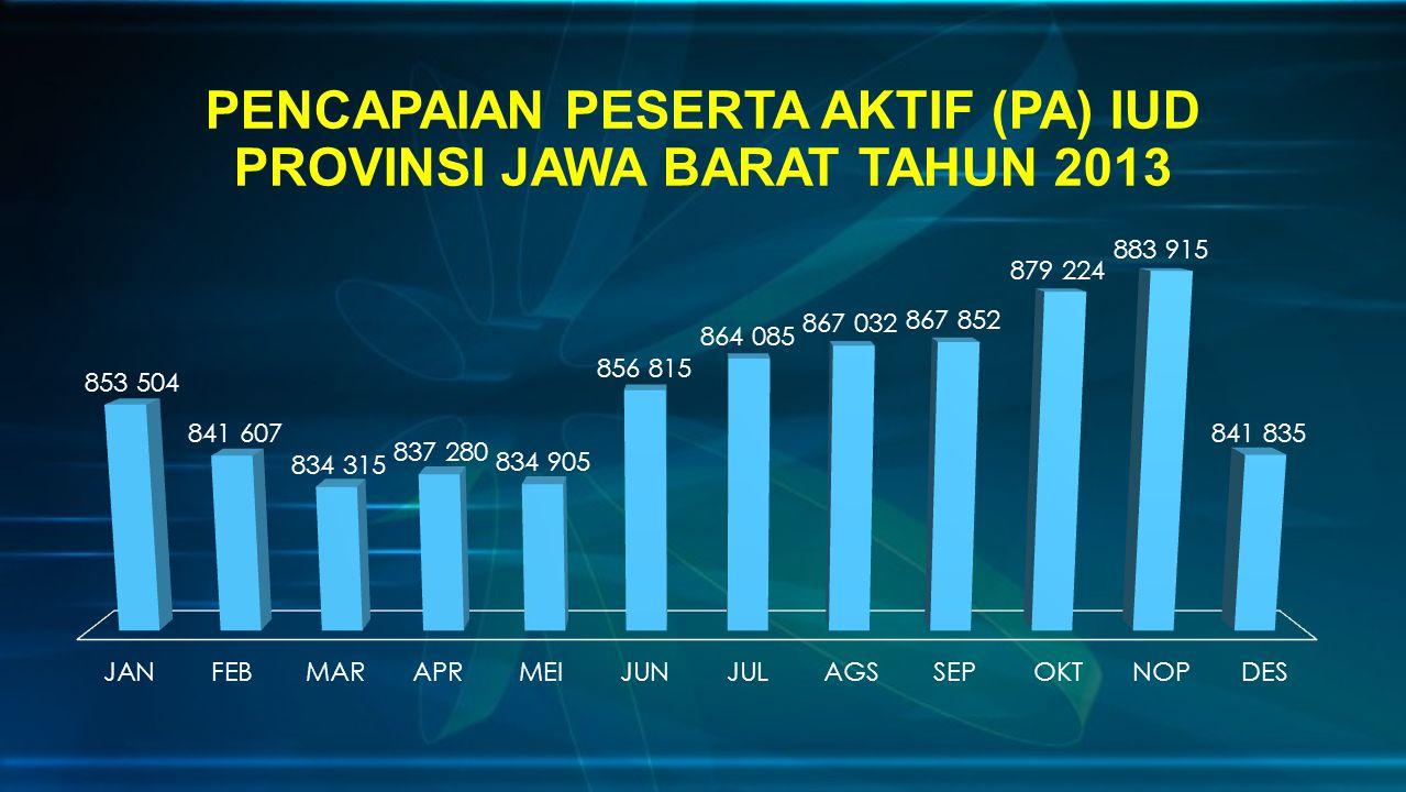 PENCAPAIAN PESERTA AKTIF (PA) IUD PROVINSI JAWA BARAT TAHUN 2013