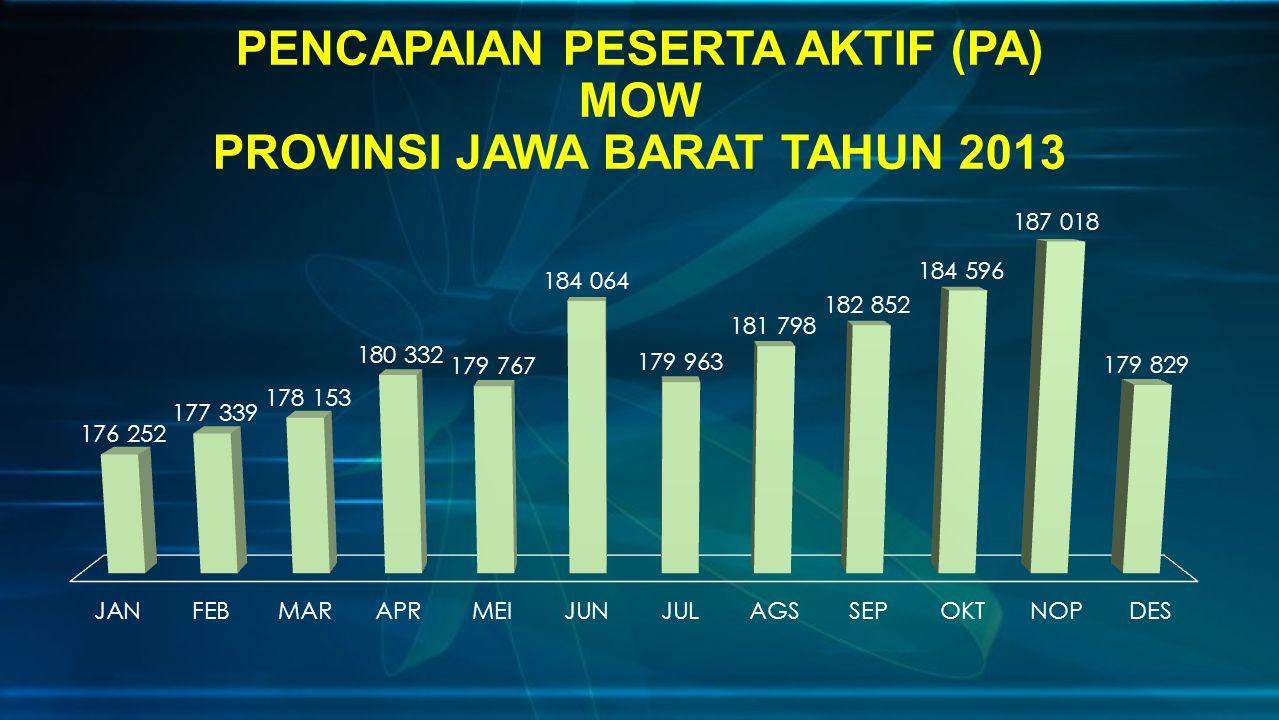 PENCAPAIAN PESERTA AKTIF (PA) MOW PROVINSI JAWA BARAT TAHUN 2013