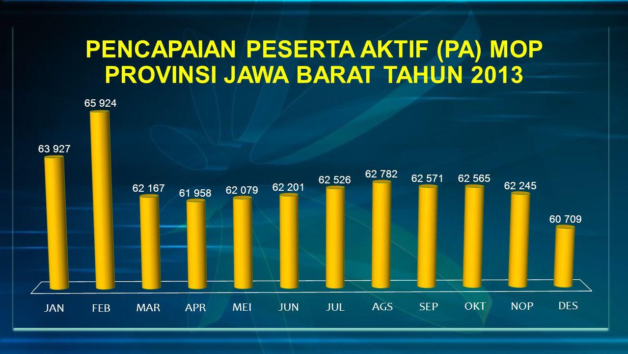 PENCAPAIAN PESERTA AKTIF (PA) MOP PROVINSI JAWA BARAT TAHUN 2013