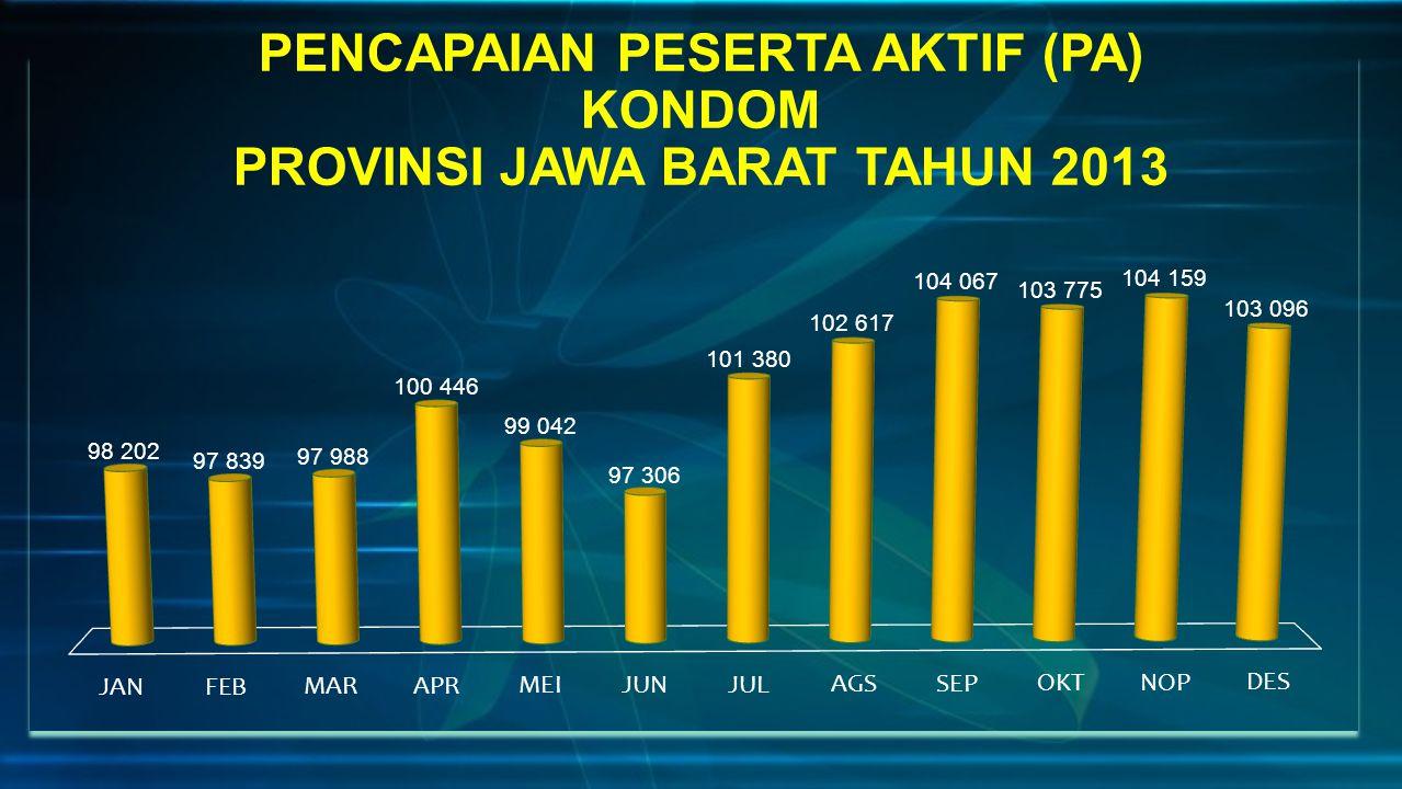 PENCAPAIAN PESERTA AKTIF (PA) KONDOM PROVINSI JAWA BARAT TAHUN 2013