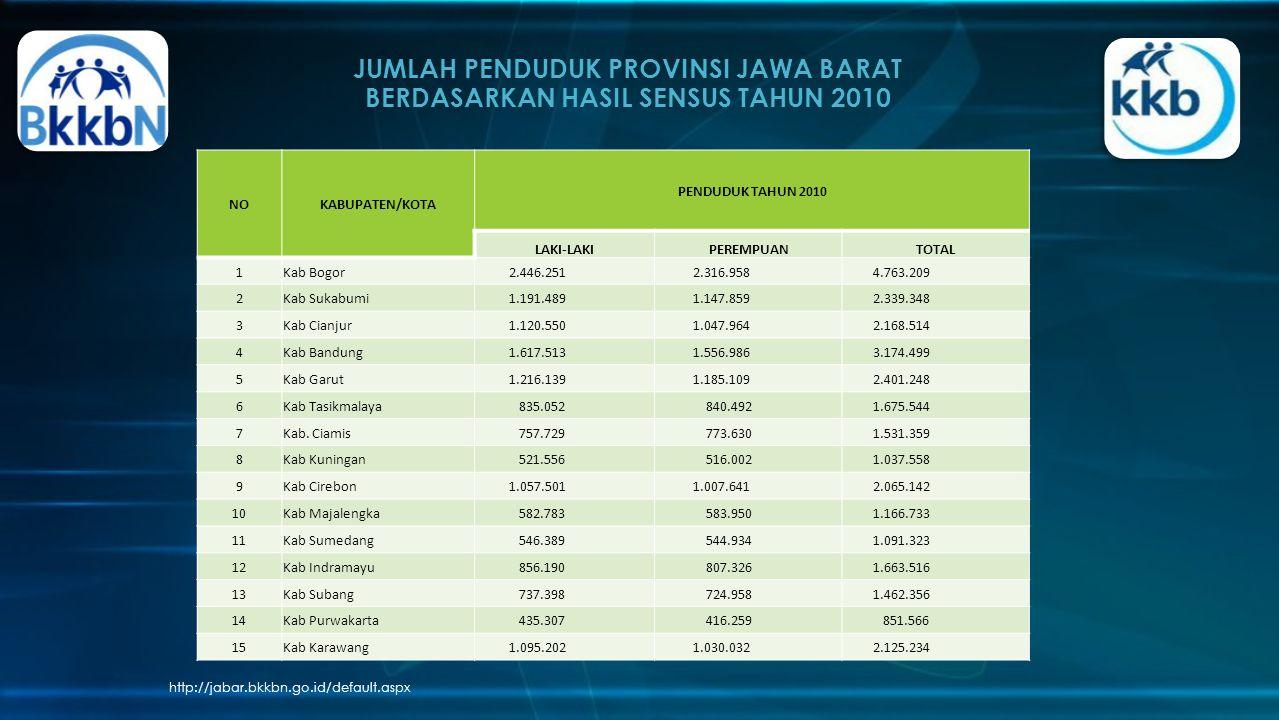 JUMLAH PENDUDUK PROVINSI JAWA BARAT BERDASARKAN HASIL SENSUS TAHUN 2010 http://jabar.bkkbn.go.id/default.aspx NOKABUPATEN/KOTA PENDUDUK TAHUN 2010 LAKI-LAKIPEREMPUANTOTAL 1Kab Bogor 2.446.251 2.316.958 4.763.209 2Kab Sukabumi 1.191.489 1.147.859 2.339.348 3Kab Cianjur 1.120.550 1.047.964 2.168.514 4Kab Bandung 1.617.513 1.556.986 3.174.499 5Kab Garut 1.216.139 1.185.109 2.401.248 6Kab Tasikmalaya 835.052 840.492 1.675.544 7Kab.