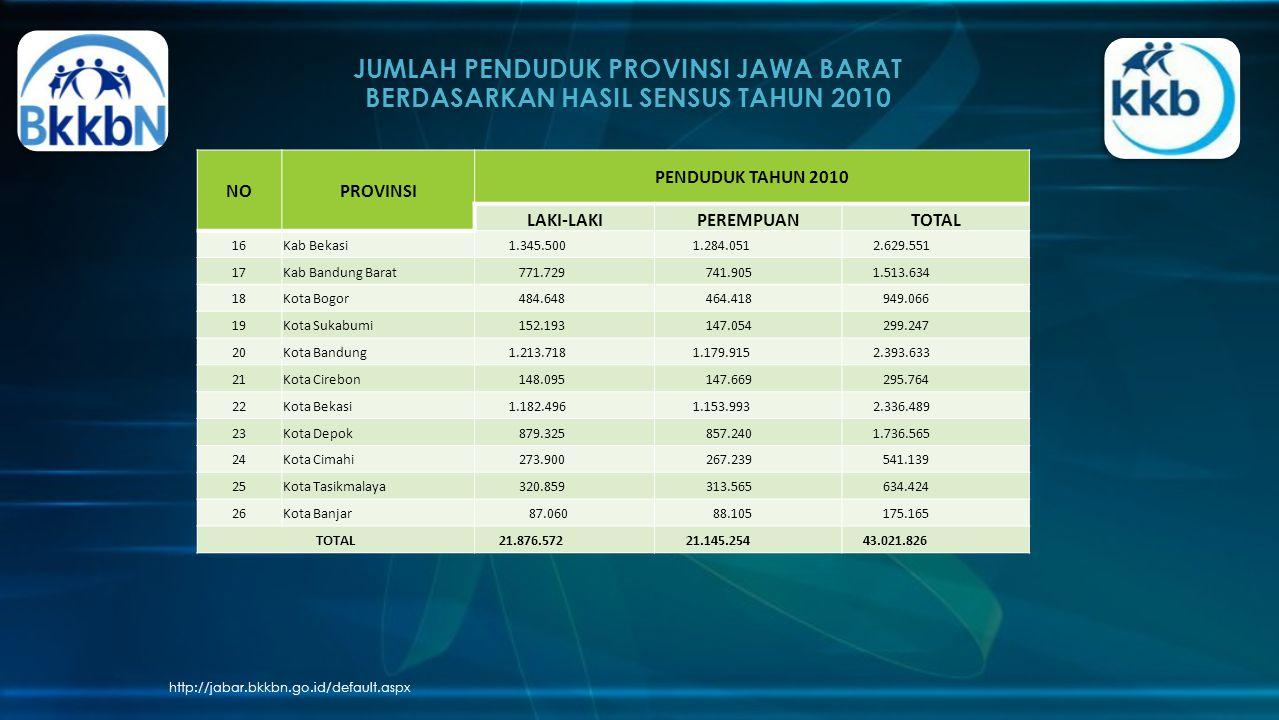 JUMLAH PENDUDUK PROVINSI JAWA BARAT BERDASARKAN HASIL SENSUS TAHUN 2010 http://jabar.bkkbn.go.id/default.aspx NOPROVINSI PENDUDUK TAHUN 2010 LAKI-LAKIPEREMPUANTOTAL 16Kab Bekasi 1.345.500 1.284.051 2.629.551 17Kab Bandung Barat 771.729 741.905 1.513.634 18Kota Bogor 484.648 464.418 949.066 19Kota Sukabumi 152.193 147.054 299.247 20Kota Bandung 1.213.718 1.179.915 2.393.633 21Kota Cirebon 148.095 147.669 295.764 22Kota Bekasi 1.182.496 1.153.993 2.336.489 23Kota Depok 879.325 857.240 1.736.565 24Kota Cimahi 273.900 267.239 541.139 25Kota Tasikmalaya 320.859 313.565 634.424 26Kota Banjar 87.060 88.105 175.165 TOTAL 21.876.572 21.145.254 43.021.826