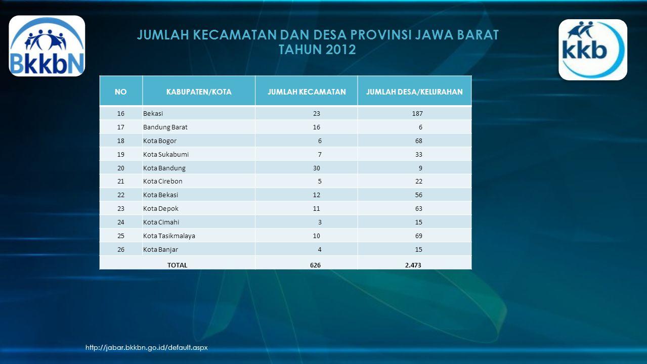 JUMLAH KECAMATAN DAN DESA PROVINSI JAWA BARAT TAHUN 2012 http://jabar.bkkbn.go.id/default.aspx NOKABUPATEN/KOTAJUMLAH KECAMATANJUMLAH DESA/KELURAHAN 1